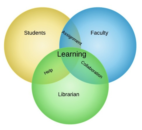 Venn Diagram from Symposium on Learning and Teaching poster